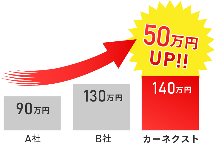 A社→90万円 B社→130万円 カーネクスト→140万円 50万円アップ!